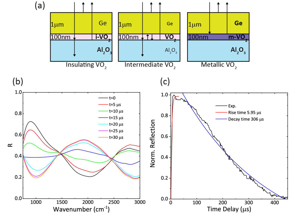 Reconfigurable semiconductor Mie-resonant meta-optics