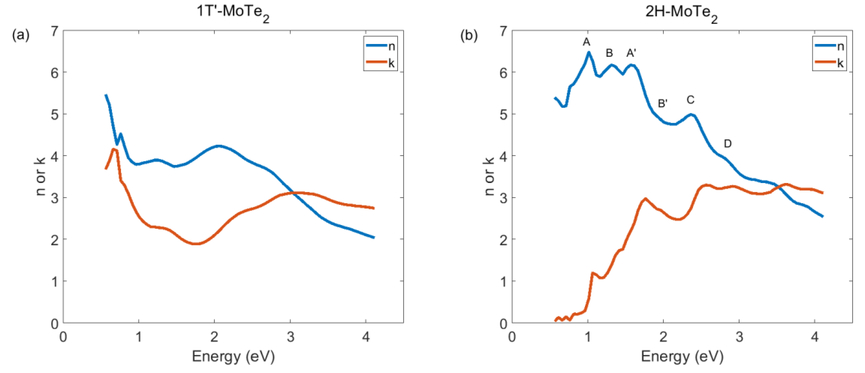 Near-infrared photonic phase-change properties of transition