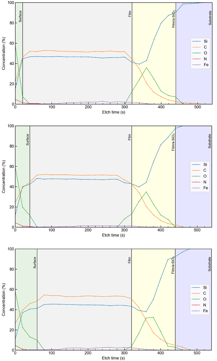 Table A Langer D Angle performance and time stability of ir/sic x-ray mirror