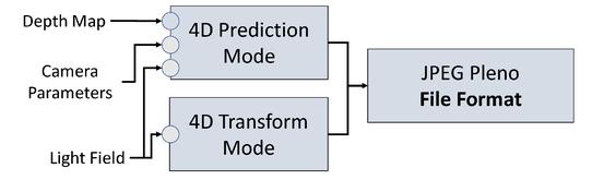JPEG Pleno light field coding technologies