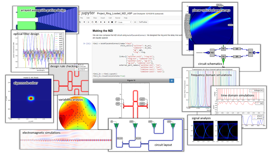 Teaching Photonic Integrated Circuits With Jupyter Notebooks Design Simulation Fabrication