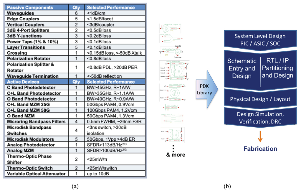 Integrated photonics and application-specific design on a massive