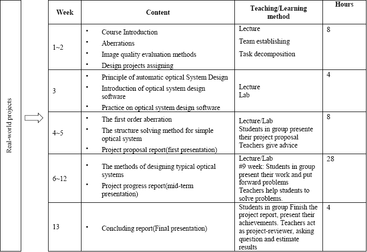 Instructional design of problem-based teaching in Optical