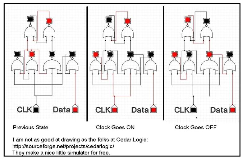 Optoelectronic NOR gates and rotating drum memory illuminate