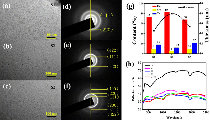 Local structure and optical property of GeTe@Cu composite