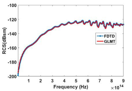Generation of an arbitrary order Bessel beam in FDTD for time domain