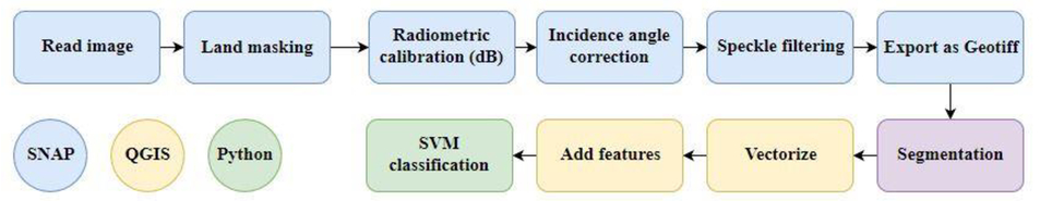 An open source approach for oil spill detection using