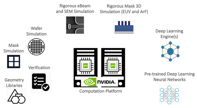 How GPU-accelerated simulation enables applied deep learning