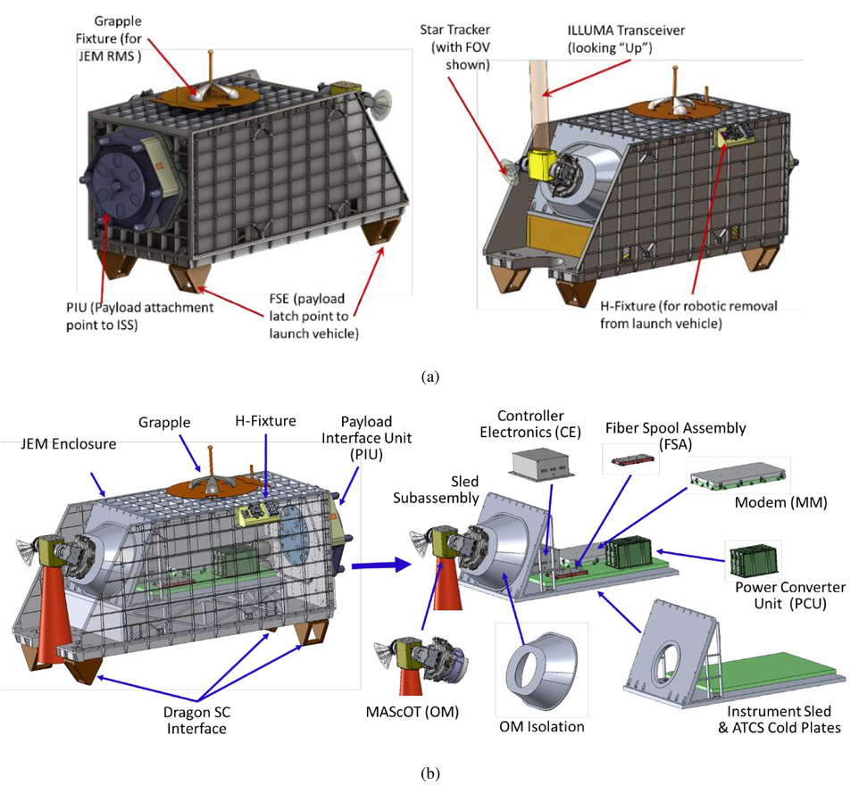 Optical communications systems for NASA's human space flight