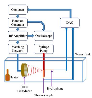 Blood coagulation using High Intensity Focused Ultrasound (HIFU)