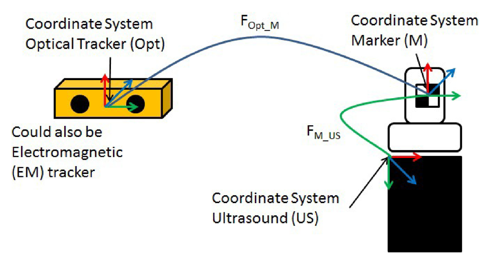 Concurrent photoacoustic markers for direct three