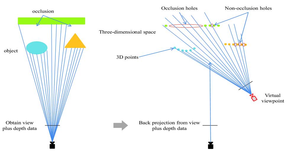 Superpixel-based 3D warping using view plus depth data from