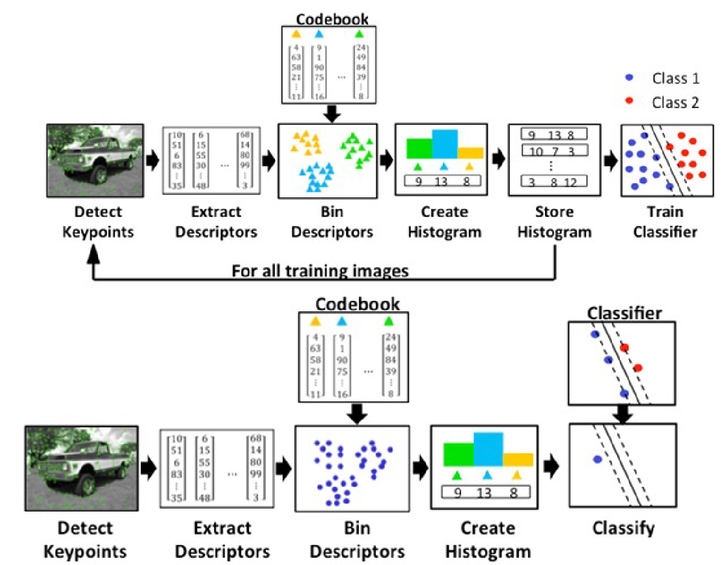 Real-time, resource-constrained object classification on a micro-air