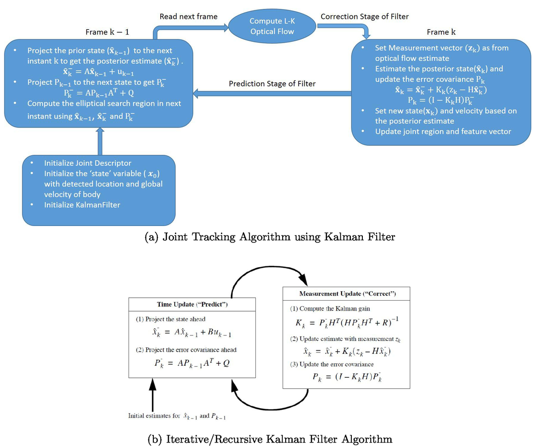 Optical flow based Kalman filter for body joint prediction and