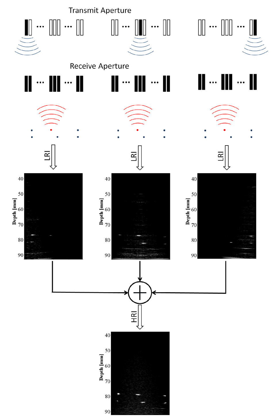 Synthetic aperture imaging in ultrasound calibration 00054psisdg903690361ipage31g pooptronica Images