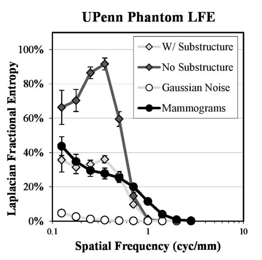 Non-Gaussian statistical properties of virtual breast phantoms