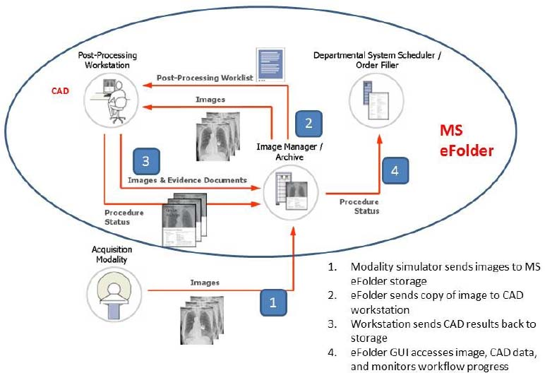 Development of a web-based DICOM-SR viewer for CAD data of multiple