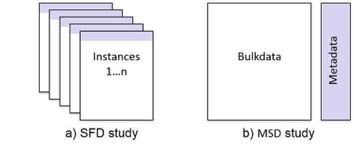 Separation of metadata and bulkdata to speed DICOM tag morphing