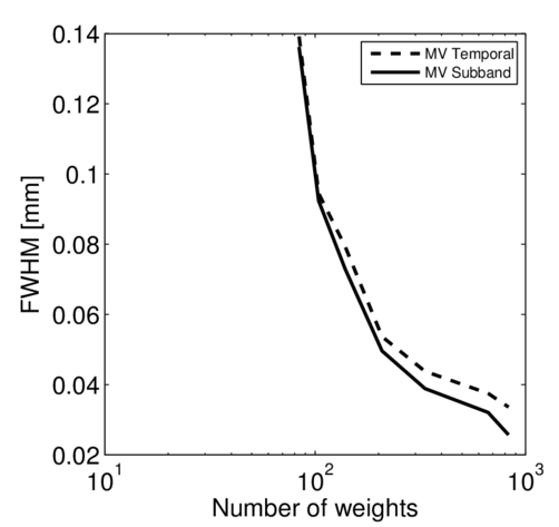 A comparison between temporal and subband minimum variance