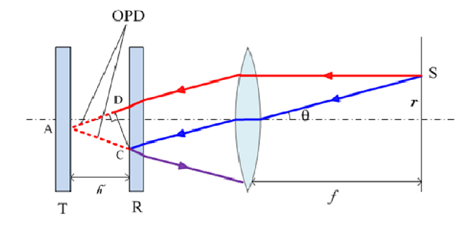 The optimal design method for the extended source of interferometer