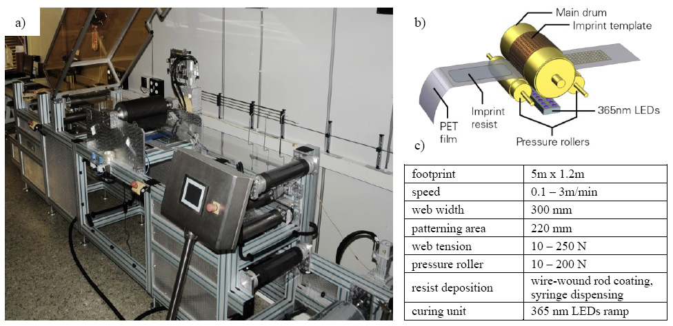 High resolution patterning for flexible electronics via roll