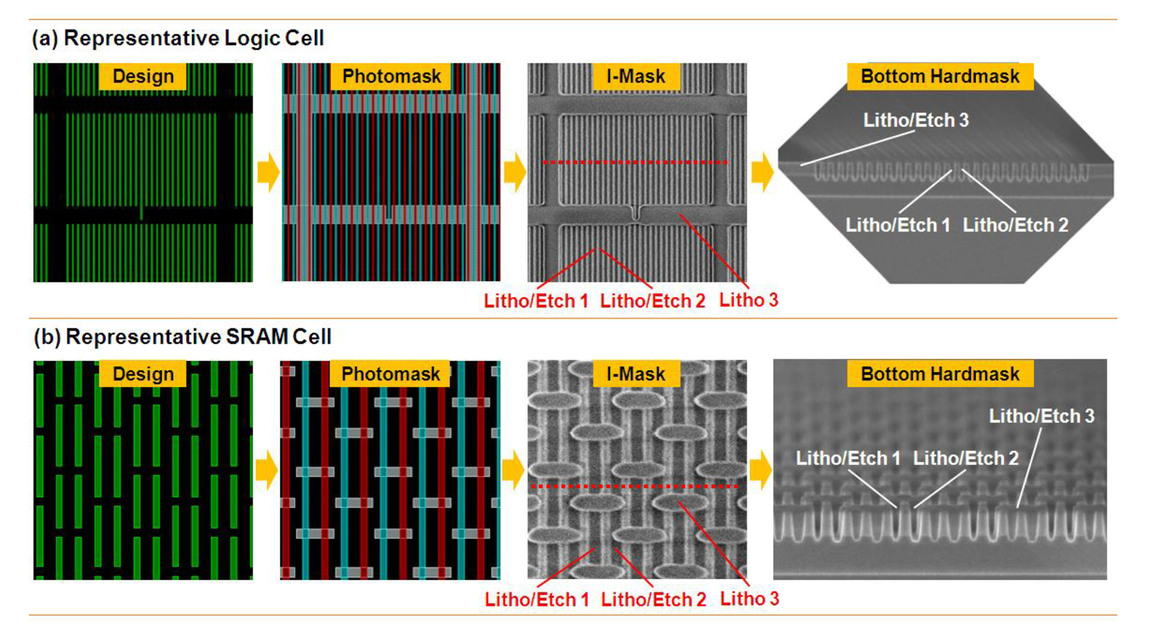 Novel and cost-effective multiple patterning technology by