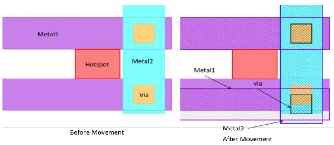 Model based multilayers fix for litho hotspots beyond 20nm node
