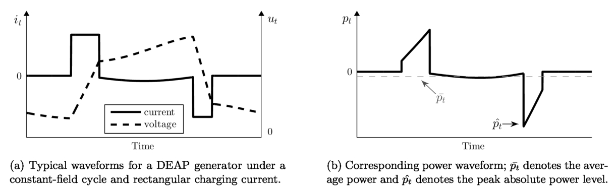 The effect of converter efficiency on DEAP-based energy