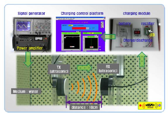 Resonant ultrasonic wireless power transmission for bio-implants