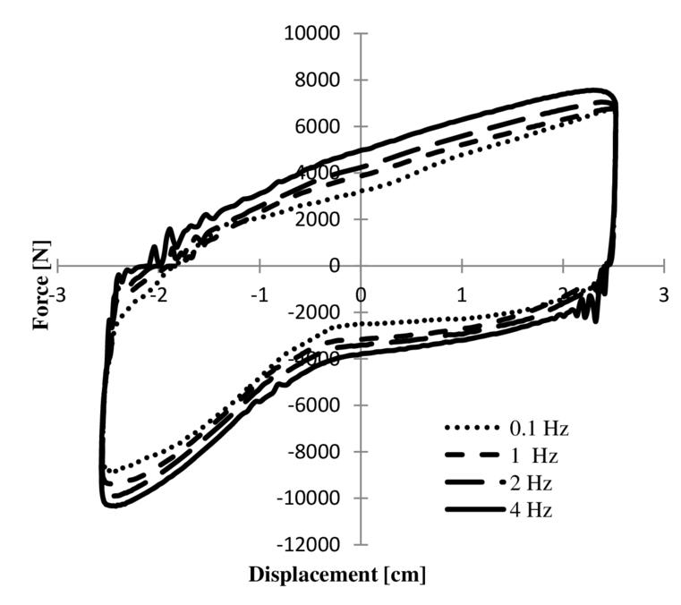 A Fail Safe Bi Linear Liquid Spring Controllable Magnetorheological