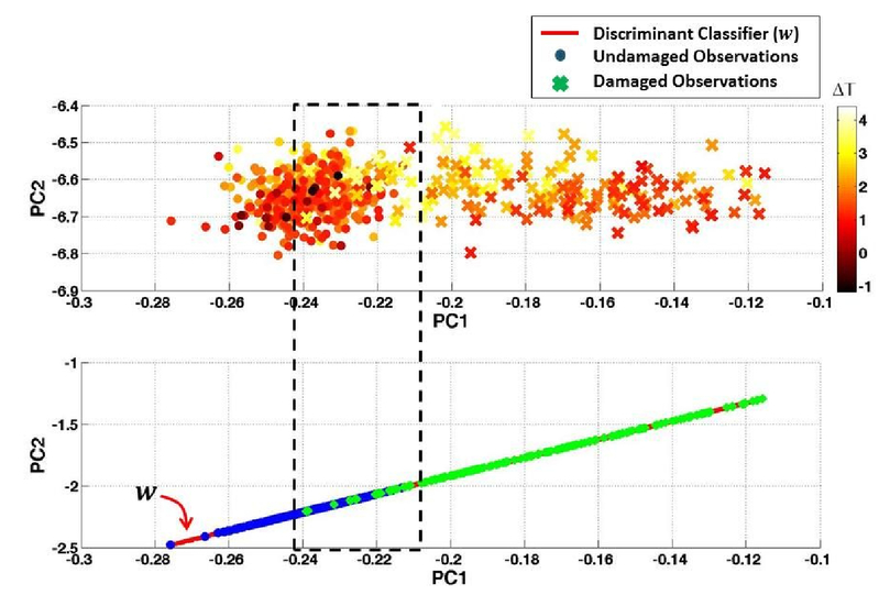Toward characterizing the effects of environmental and