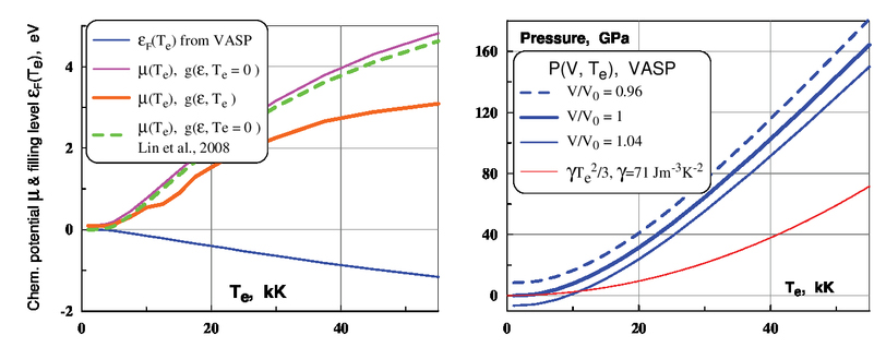 Kinetic coefficients for d-band metals in two-temperature states