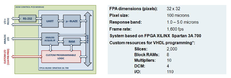 Technology of uncooled fast polycrystalline PbSe focal plane