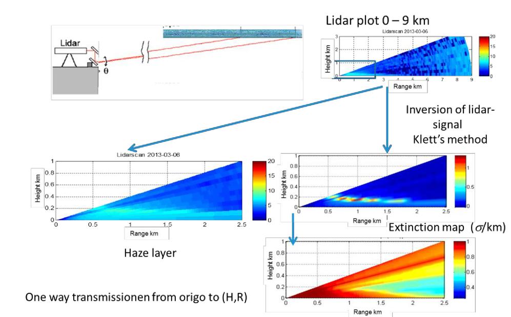 Using an eyesafe military laser range finder for atmospheric sensing
