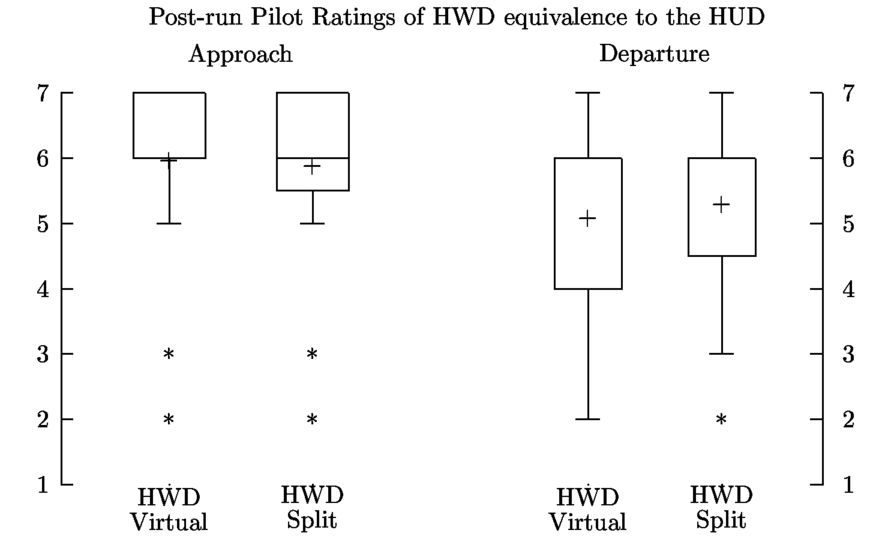 Performance comparison between a head worn display system and a head 00013psisdg908690860npage141g fandeluxe Image collections