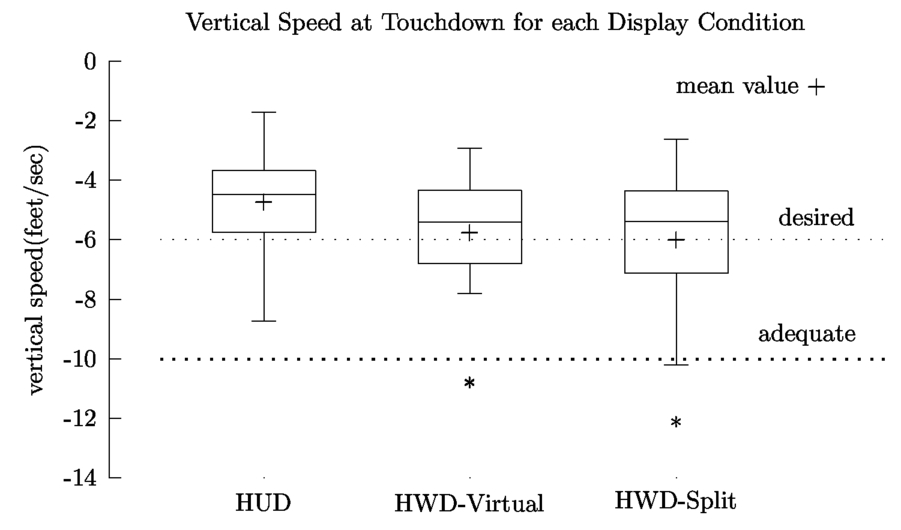 Performance comparison between a head worn display system and a head 00013psisdg908690860npage92g fandeluxe Image collections