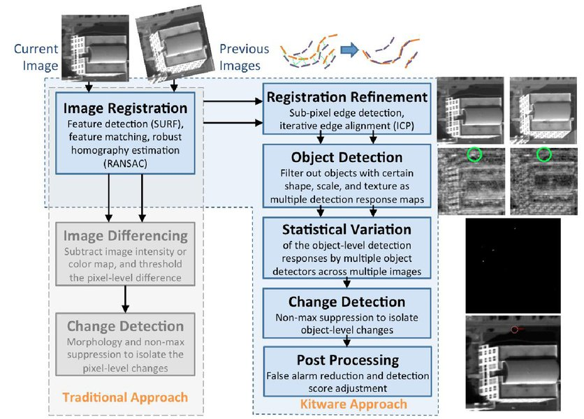 Vehicle change detection from aerial imagery using detection