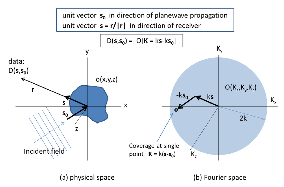 Polar format algorithm for SAR imaging with Matlab