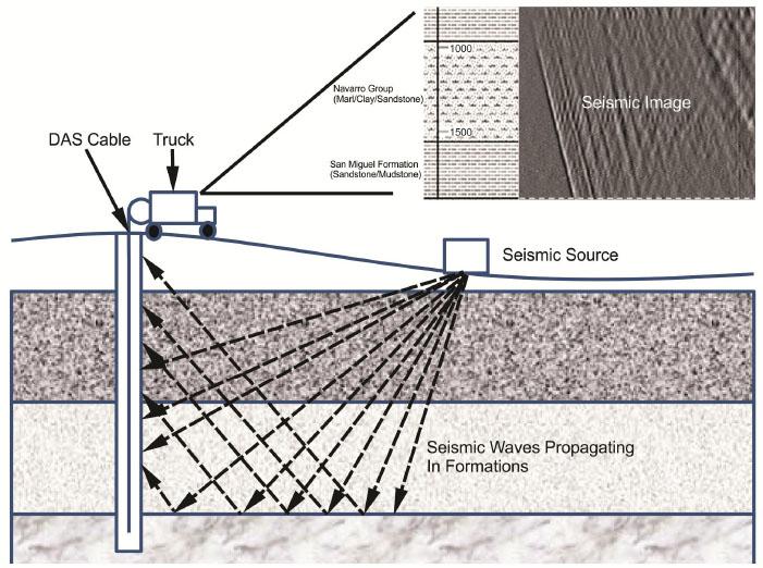Downhole fiber optic sensing the oilfield service providers 00003psisdg9098909804page91g fandeluxe Gallery