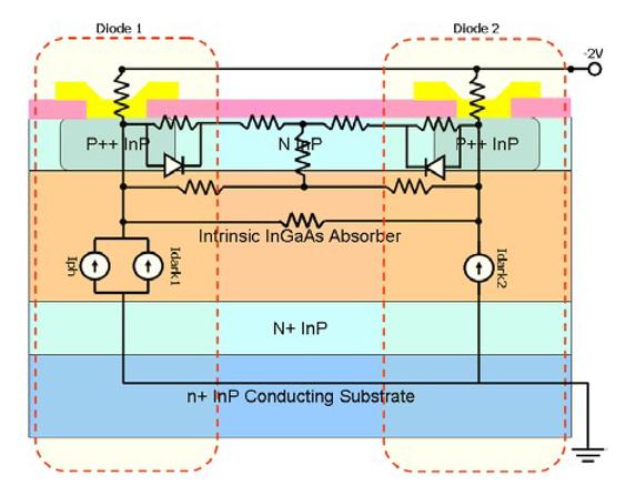 Effect of dense planer focal plane array on device performances
