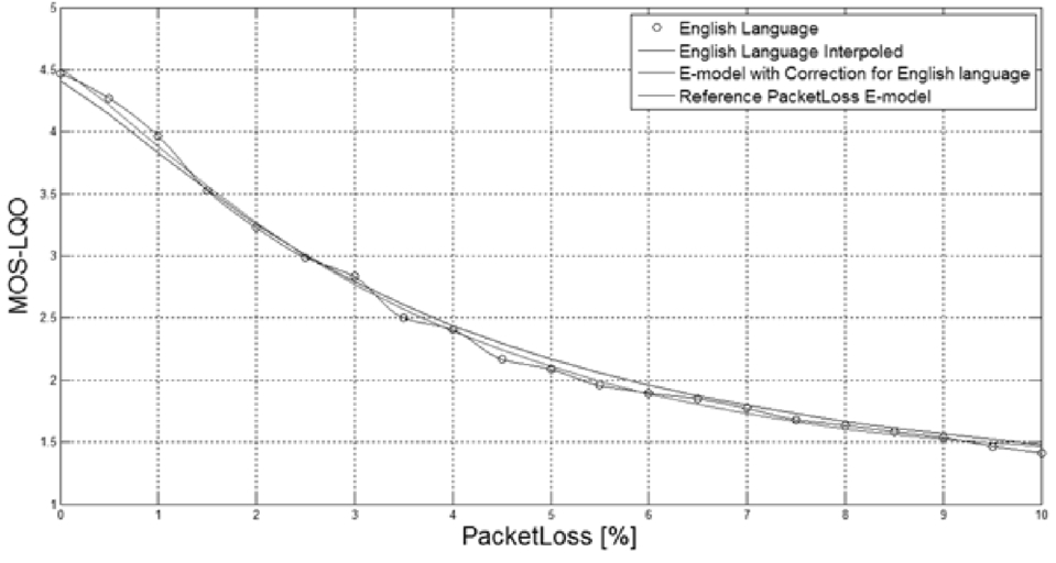 Predictive model for determining the quality of a call