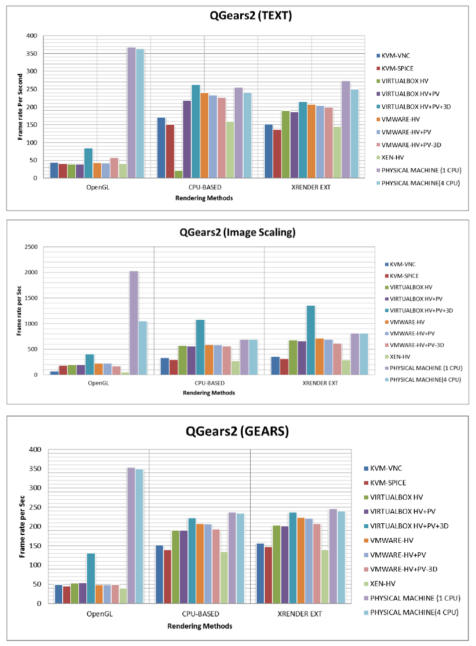 Comparative analysis of video processing and 3D rendering