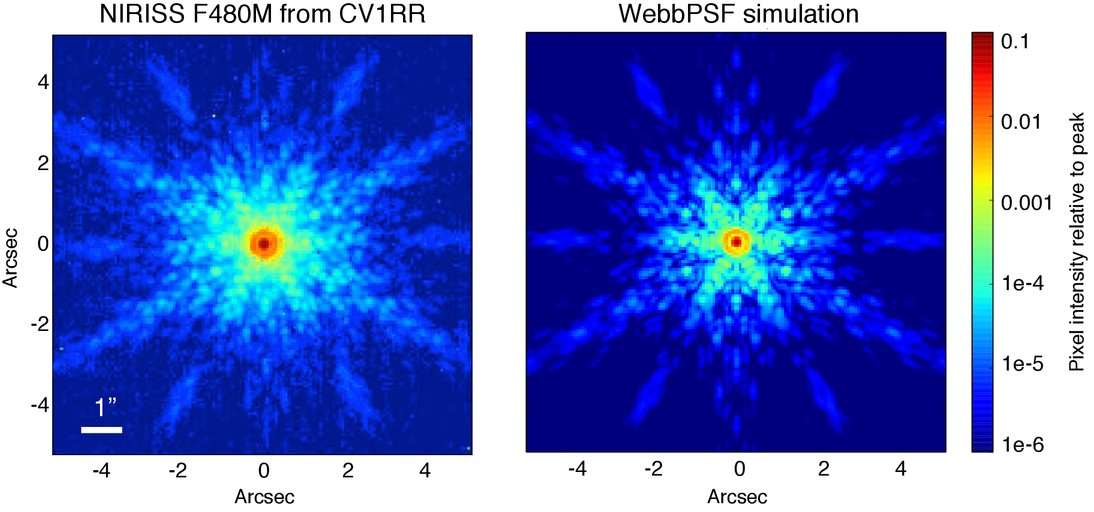 Updated point spread function simulations for JWST with WebbPSF