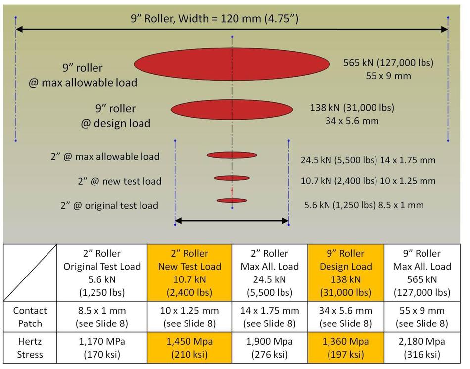 The Giant Magellan telescope (GMT): Gregorian instrument rotator bearing