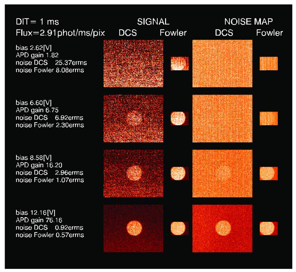 SAPHIRA detector for infrared wavefront sensing
