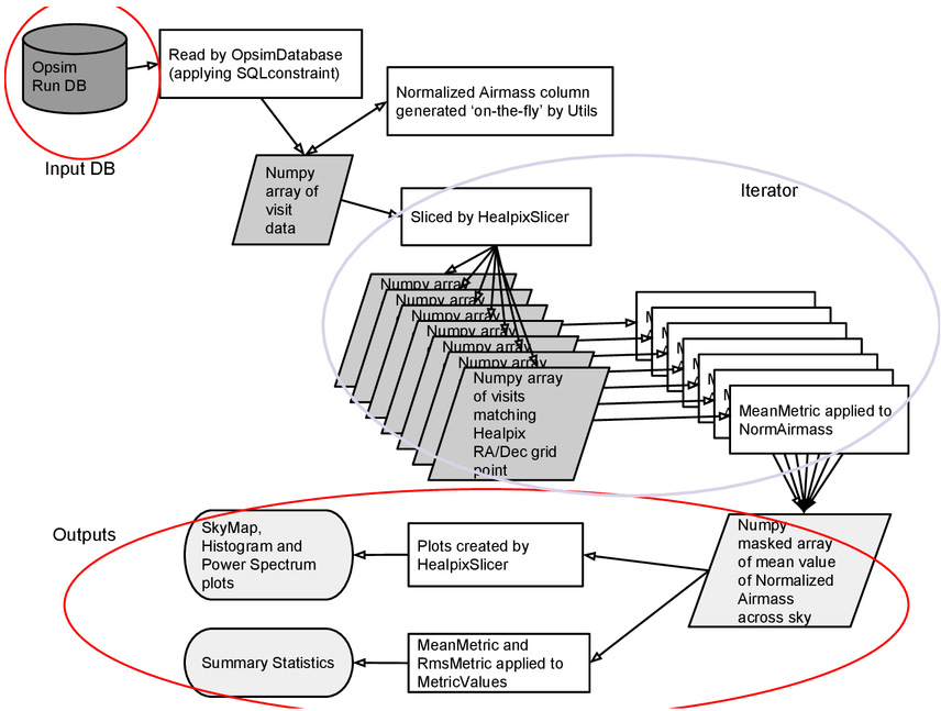The LSST metrics analysis framework (MAF)