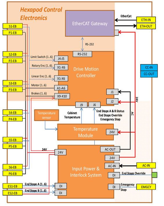 Design and performances of JPCam actuator system