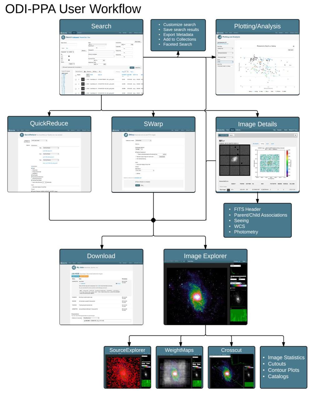ODI - Portal, Pipeline, and Archive (ODI-PPA): a web-based