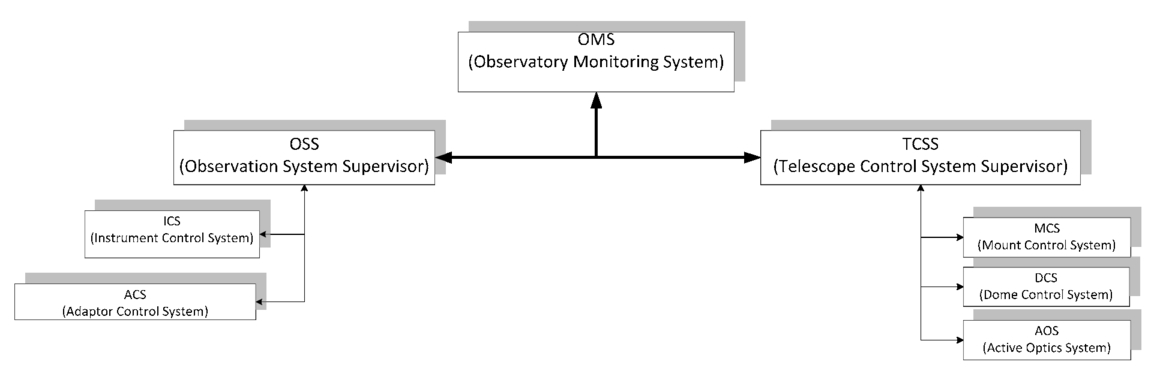 INO340 telescope control system: software architecture and
