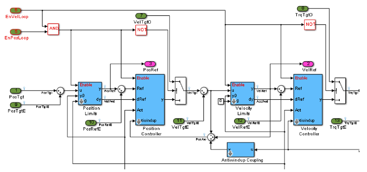MathWorks Simulink and C++ integration with the new VLT PLC-based